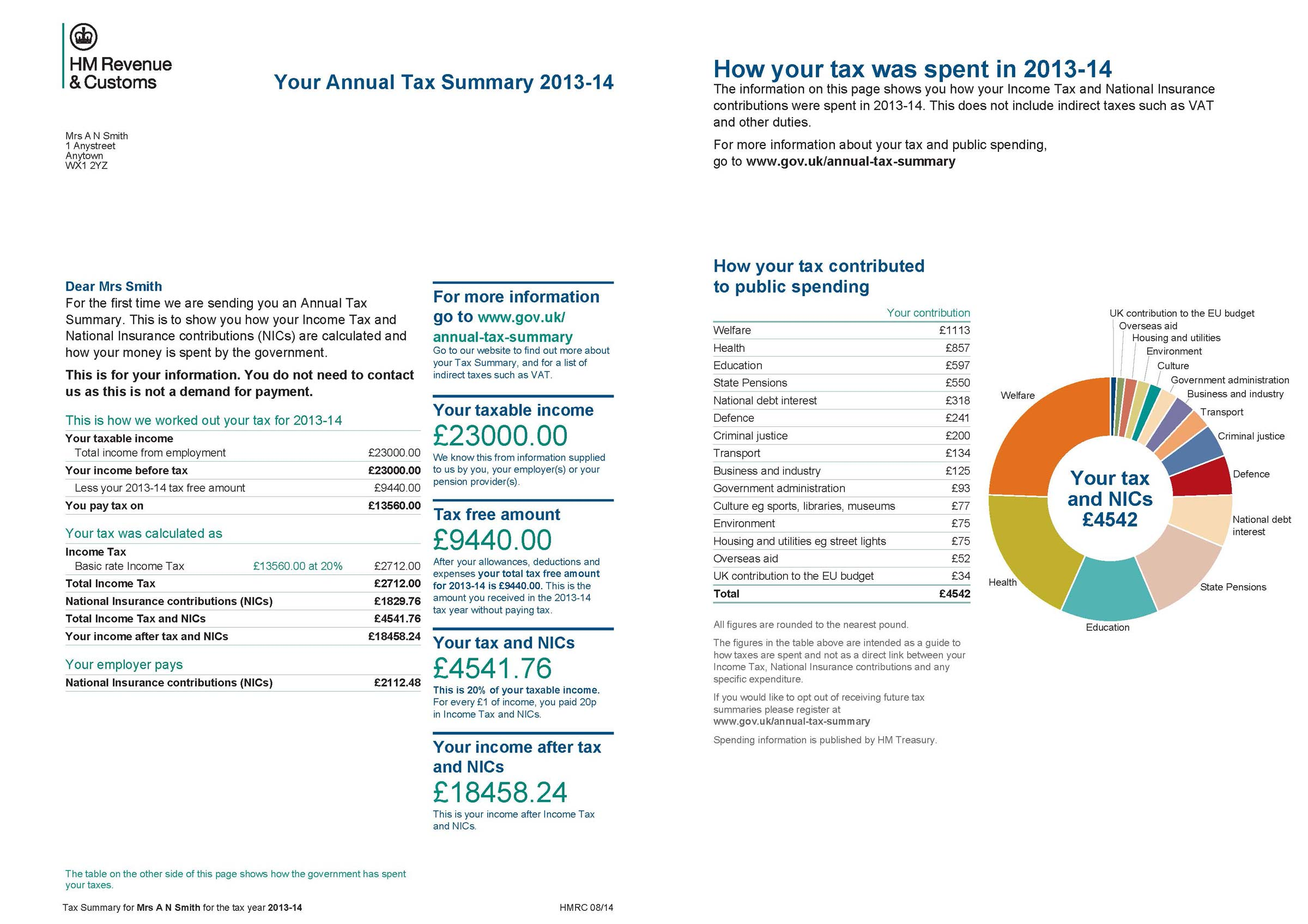 image of the Annual Tax Summary